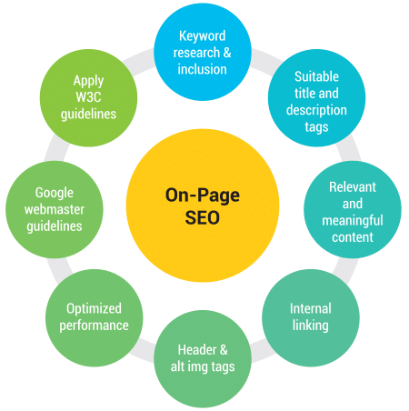 On-Page fattorei