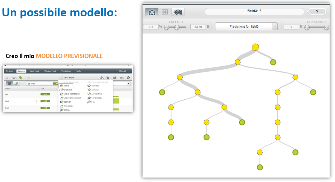 modello-machine-learning